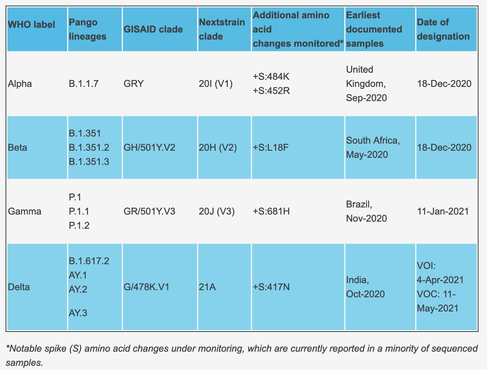 Screenshot of WHO: Variants of Concern SARS-CoV-2